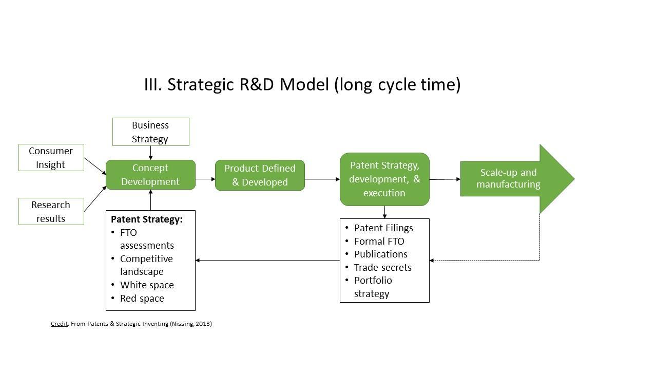 strategicinventingflowchart(III)